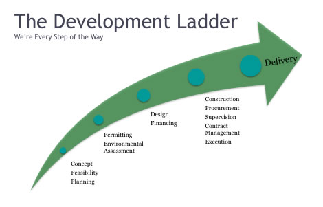The Development Ladder